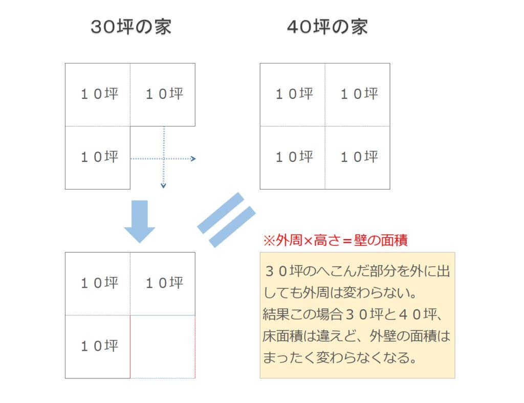 外壁塗装の見積もりの坪単価計算が、いかにおかしいことかという解説図。